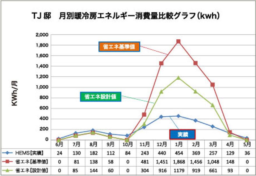 暖冷房エネルギー消費量の結果