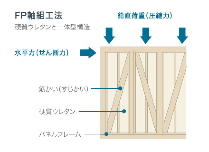 FP軸組工法(壁組)