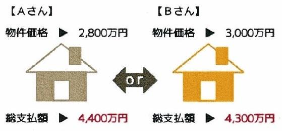 たった90分で500万円得する!「家づくりのお金」の勉強会