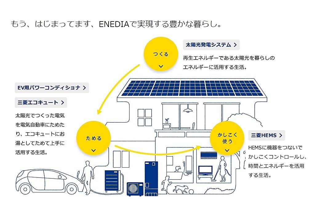 ☆毎月開催☆ 【太陽光発電】+【走る蓄電池】で自給自足の家